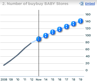 Bed Bath and Beyond Number of buybuy BABY Stores